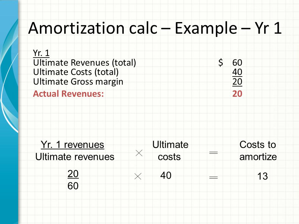 Yr. 1 Ultimate Revenues (total)$ 60 Ultimate Costs (total)40 Ultimate Gross margin20 Actual Revenues:20 Ultimate costs Costs to amortize Yr. 1 revenue