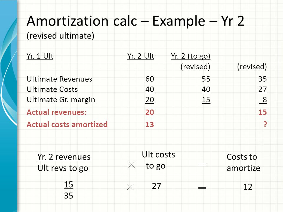 Ult costs to go Costs to amortize Yr. 2 revenues Ult revs to go 15 35 27 12 Amortization calc – Example – Yr 2 (revised ultimate) Yr. 1 UltYr. 2 UltYr