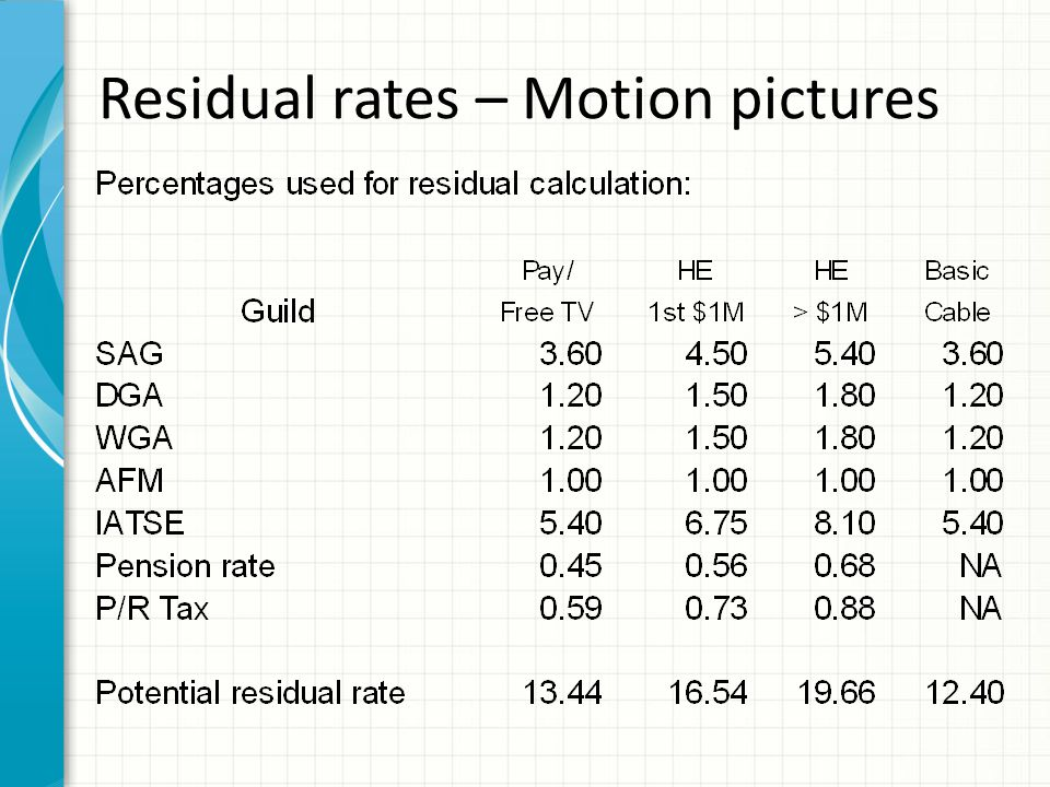 Residual rates – Motion pictures