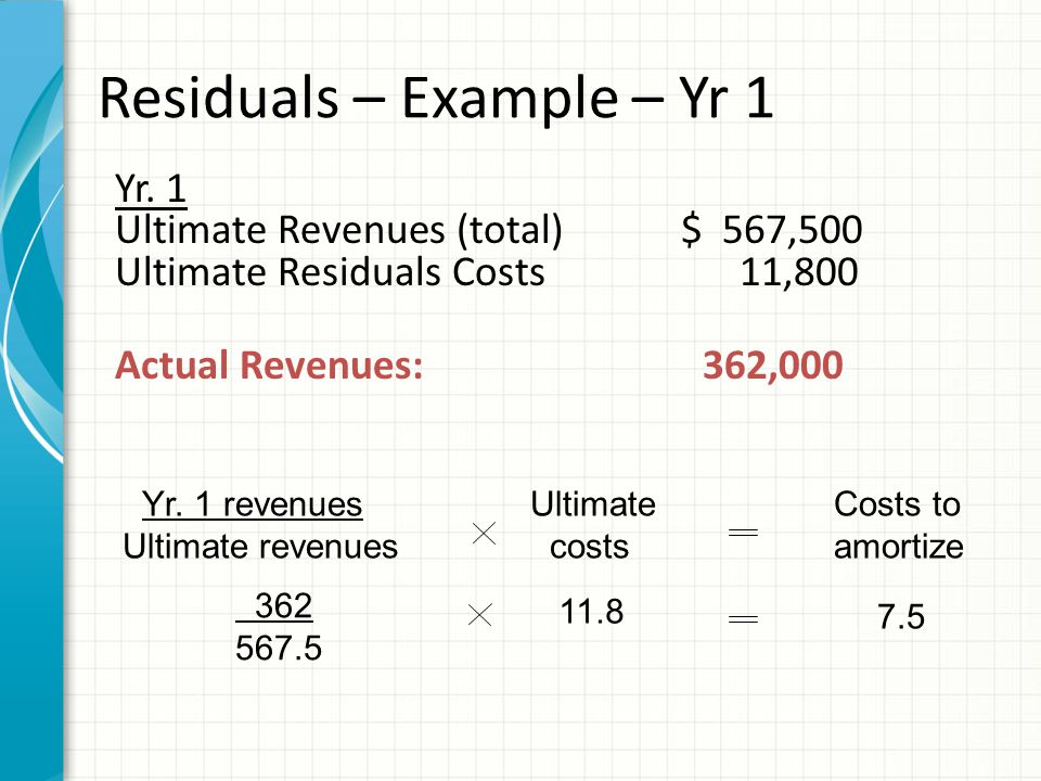 Yr. 1 Ultimate Revenues (total)$ 567,500 Ultimate Residuals Costs 11,800 Actual Revenues:362,000 Ultimate costs Costs to amortize Yr. 1 revenues Ultim