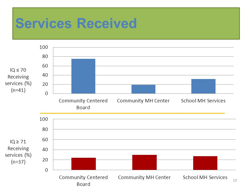 Services Received 10 IQ ≤ 70 Receiving services (%) (n=41) IQ ≥ 71 Receiving services (%) (n=37)