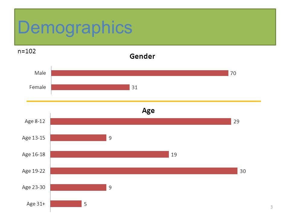 Demographics 3 n=102