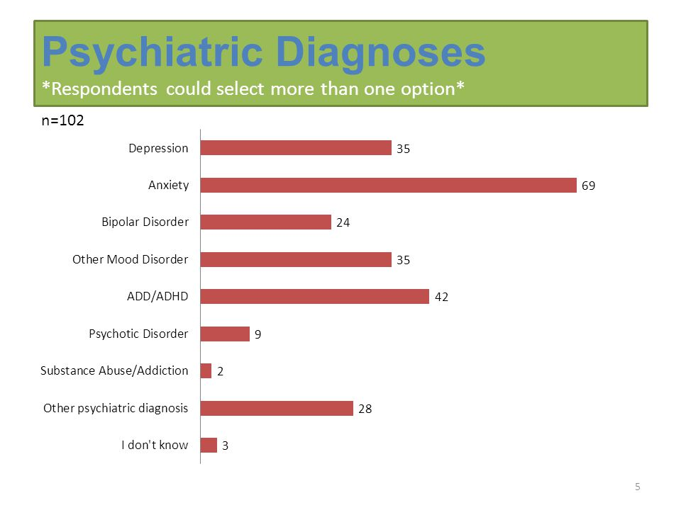 Psychiatric Diagnoses *Respondents could select more than one option* 5 n=102