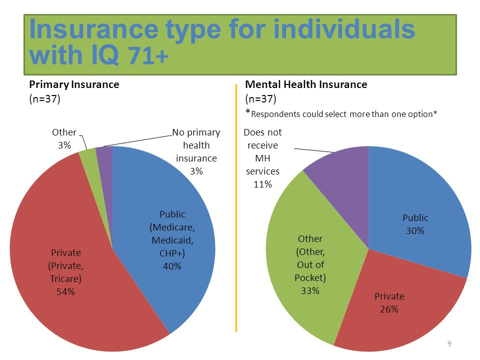 Primary Insurance (n=37) Mental Health Insurance (n=37) * Respondents could select more than one option* 9 Insurance type for individuals with IQ 71+