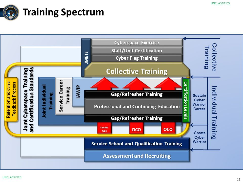 16 Training Spectrum Joint Individual Training Assessment and Recruiting Cyber Flag Training Cyberspace Exercise Staff/Unit Certification Service Care