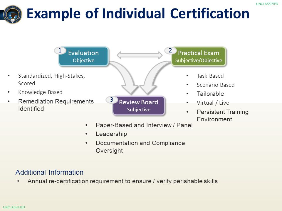 17 Example of Individual Certification Additional Information Annual re-certification requirement to ensure / verify perishable skills Paper-Based and