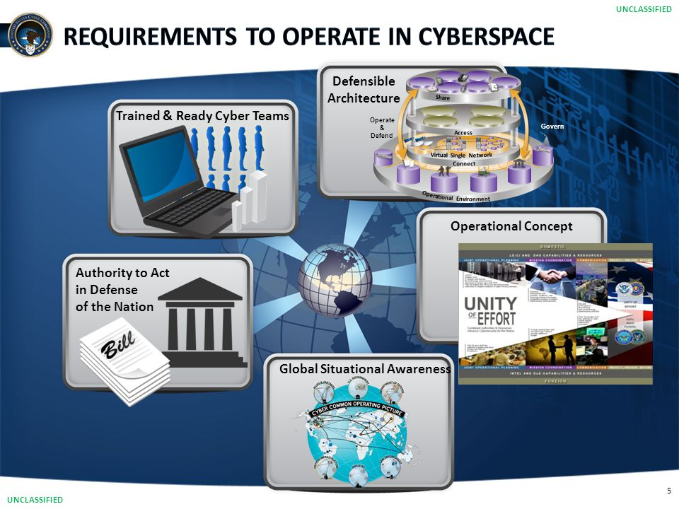 5 Defensible Architecture Trained & Ready Cyber Teams Global Situational Awareness Authority to Act in Defense of the Nation Operational Concept Opera