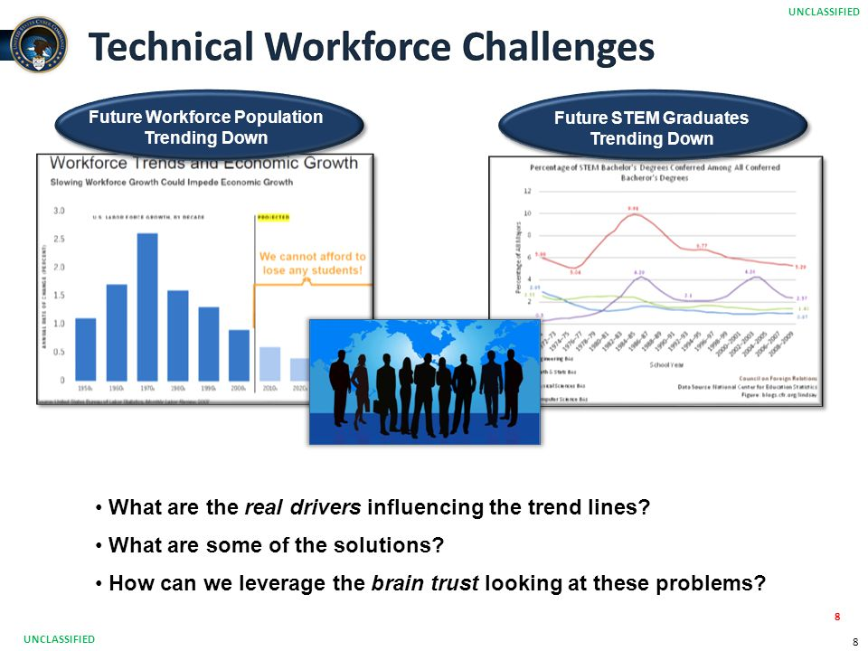 8 8 Future Workforce Population Trending Down What are the real drivers influencing the trend lines? What are some of the solutions? How can we levera