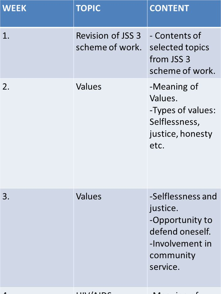 WEEKTOPICCONTENT 1.Revision of JSS 3 scheme of work. - Contents of selected topics from JSS 3 scheme of work. 2.Values-Meaning of Values. -Types of va