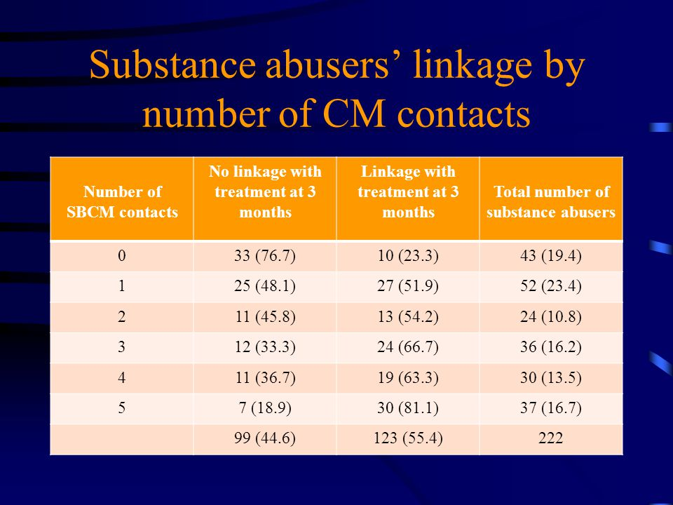 Substance abusers' linkage by number of CM contacts Number of SBCM contacts No linkage with treatment at 3 months Linkage with treatment at 3 months T
