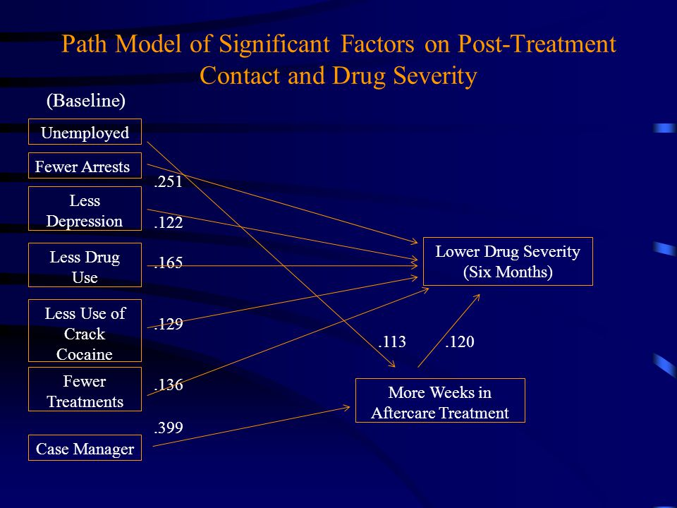 Path Model of Significant Factors on Post-Treatment Contact and Drug Severity Unemployed Fewer Arrests Case Manager Less Drug Use Lower Drug Severity