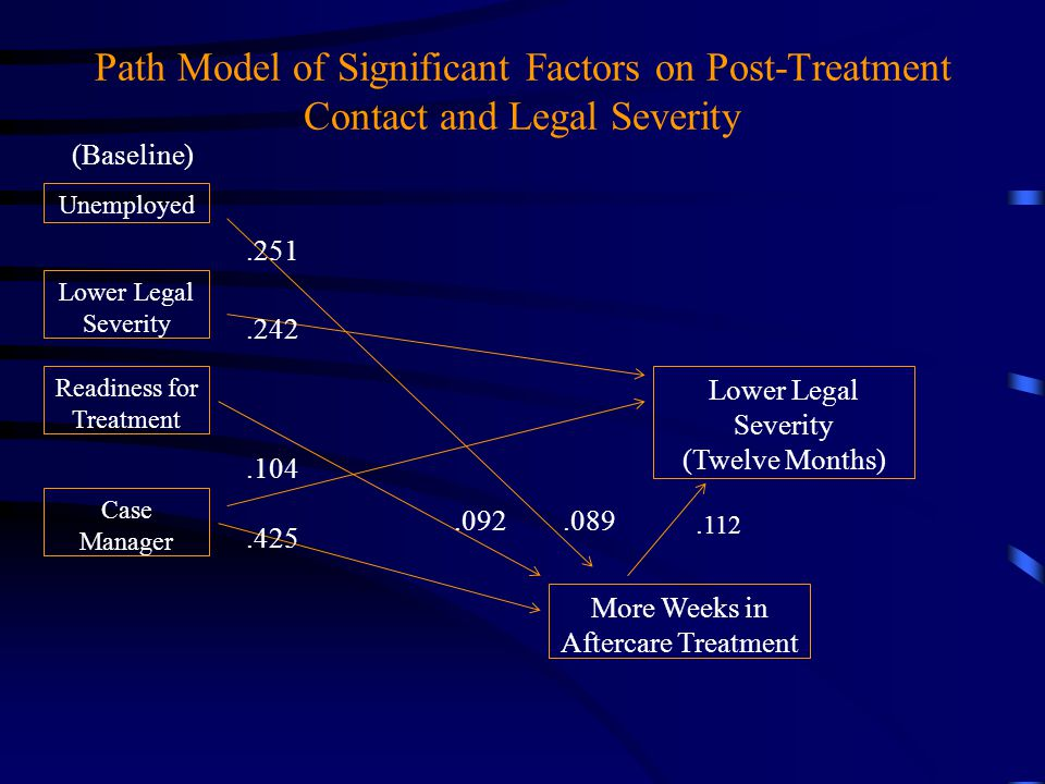 Path Model of Significant Factors on Post-Treatment Contact and Legal Severity Unemployed Lower Legal Severity Case Manager Readiness for Treatment Lo