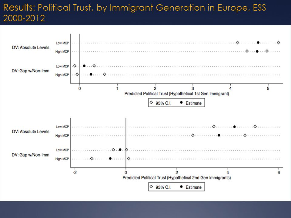 Results: Political Trust, by Immigrant Generation in Europe, ESS 2000-2012