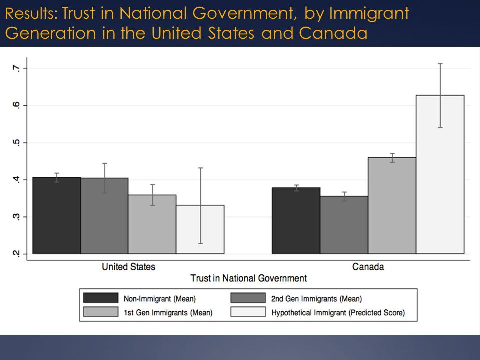 Results: Trust in National Government, by Immigrant Generation in the United States and Canada