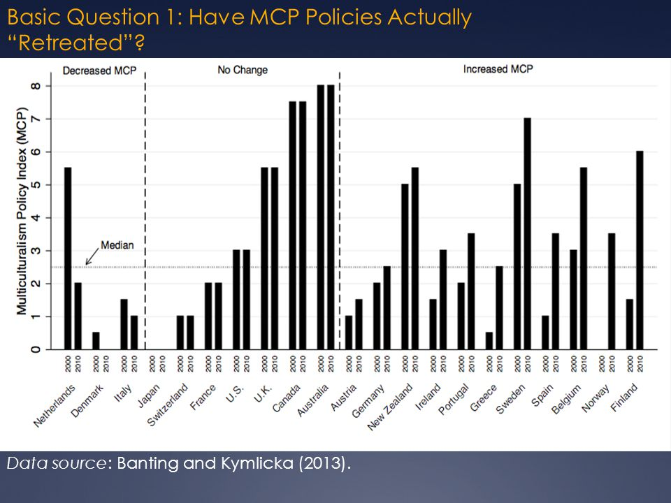 Basic Question 1: Have MCP Policies Actually Retreated Data source: Banting and Kymlicka (2013).