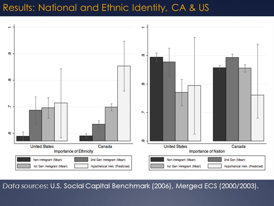 Results: National and Ethnic Identity, CA & US Data sources: U.S.