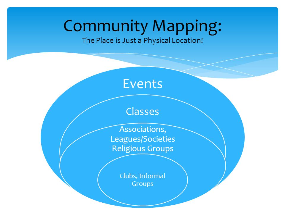 Events Classes Associations, Leagues/Societies Religious Groups Clubs, Informal Groups Community Mapping: The Place is Just a Physical Location!