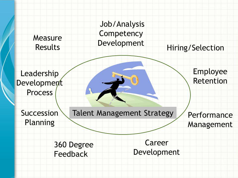 360 Degree Feedback Leadership Development Process Hiring/Selection Performance Management Employee Retention Career Development Talent Management Str