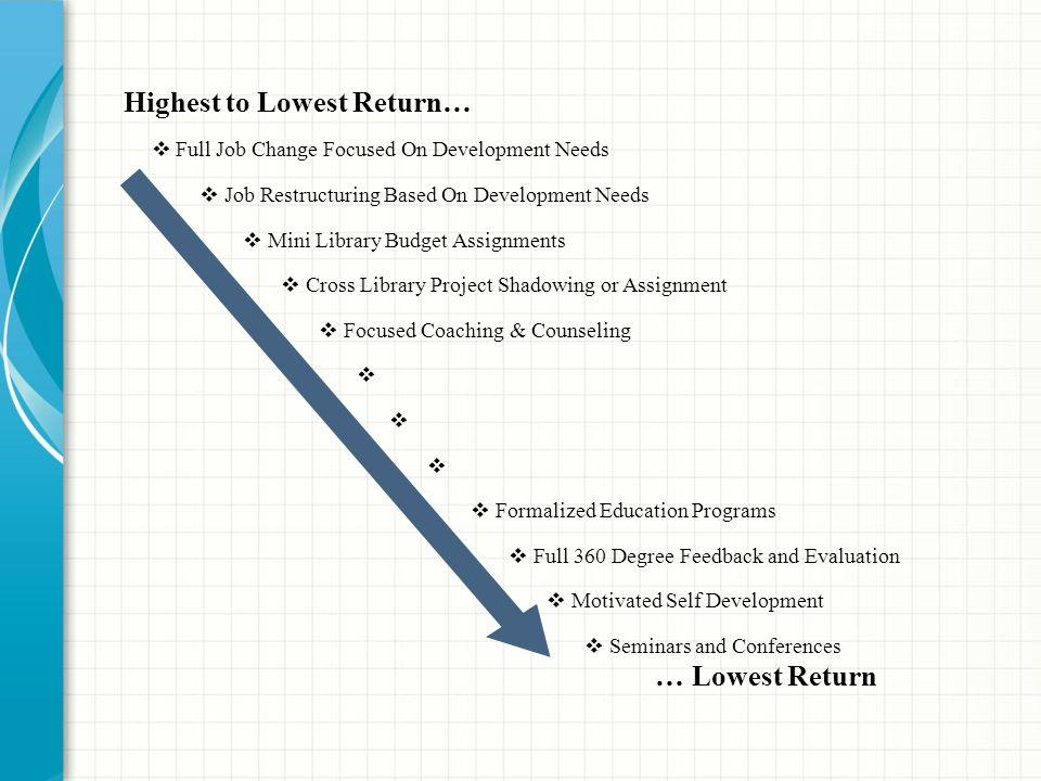 Highest to Lowest Return…  Full Job Change Focused On Development Needs  Job Restructuring Based On Development Needs  Mini Library Budget Assignme