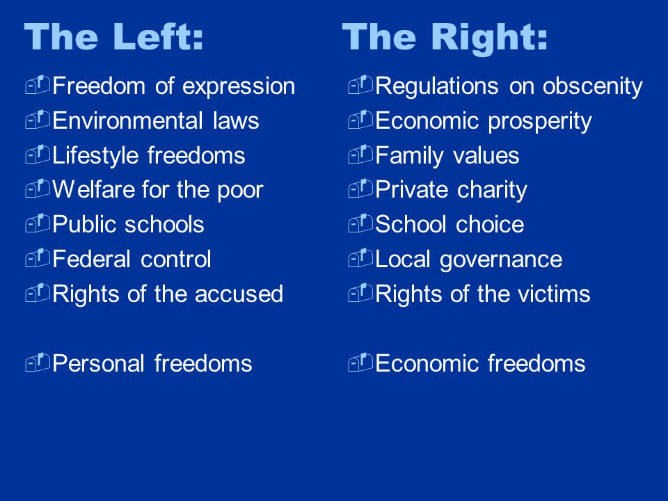 The Left: The Right:  Freedom of expression  Environmental laws  Lifestyle freedoms  Welfare for the poor  Public schools  Federal control  Rights of the accused  Personal freedoms  Regulations on obscenity  Economic prosperity  Family values  Private charity  School choice  Local governance  Rights of the victims  Economic freedoms