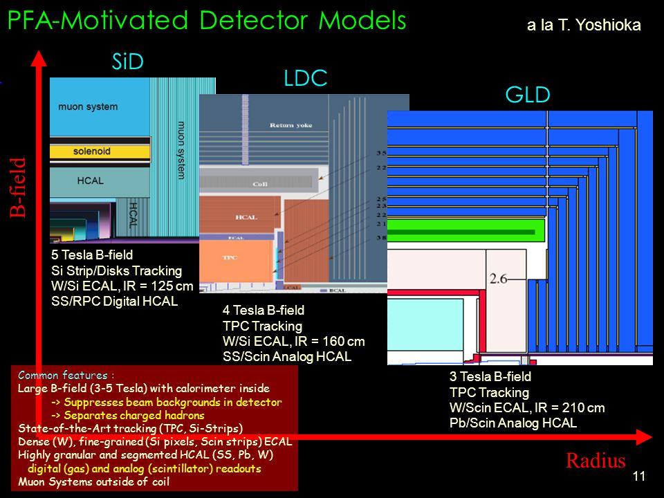 11 SiD LDC GLD 5 Tesla B-field Si Strip/Disks Tracking W/Si ECAL, IR = 125 cm SS/RPC Digital HCAL PFA-Motivated Detector Models 3 Tesla B-field TPC Tracking W/Scin ECAL, IR = 210 cm Pb/Scin Analog HCAL 4 Tesla B-field TPC Tracking W/Si ECAL, IR = 160 cm SS/Scin Analog HCAL Radius B-field a la T.