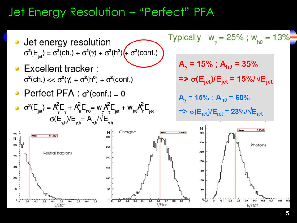 5 fluctuations Jet Energy Resolution – Perfect PFA A  = 15% ; A h0 = 35% =>  (E jet )/E jet = 15%/  E jet A  = 15% ; A h0 = 60% =>  (E jet )/E jet = 23%/  E jet