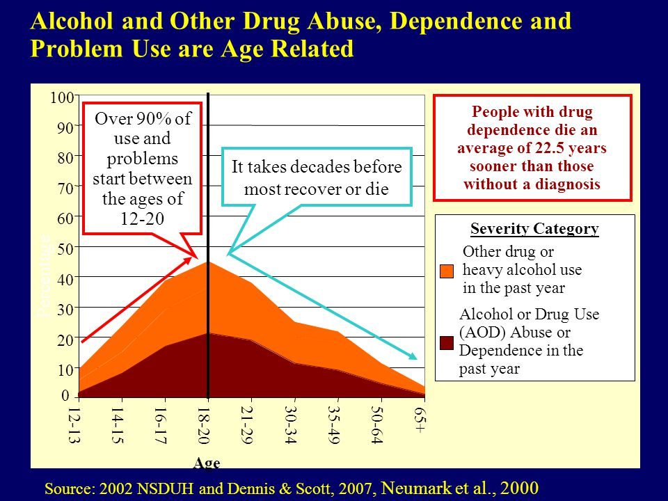 Alcohol and Other Drug Abuse, Dependence and Problem Use are Age Related Source: 2002 NSDUH and Dennis & Scott, 2007, Neumark et al., 2000 0 10 20 30 40 50 60 70 80 90 100 12-1314-1516-1718-2021-2930-3435-4950-64 65+ Other drug or heavy alcohol use in the past year Alcohol or Drug Use (AOD) Abuse or Dependence in the past year Age Severity Category Over 90% of use and problems start between the ages of 12-20 It takes decades before most recover or die Percentage People with drug dependence die an average of 22.5 years sooner than those without a diagnosis