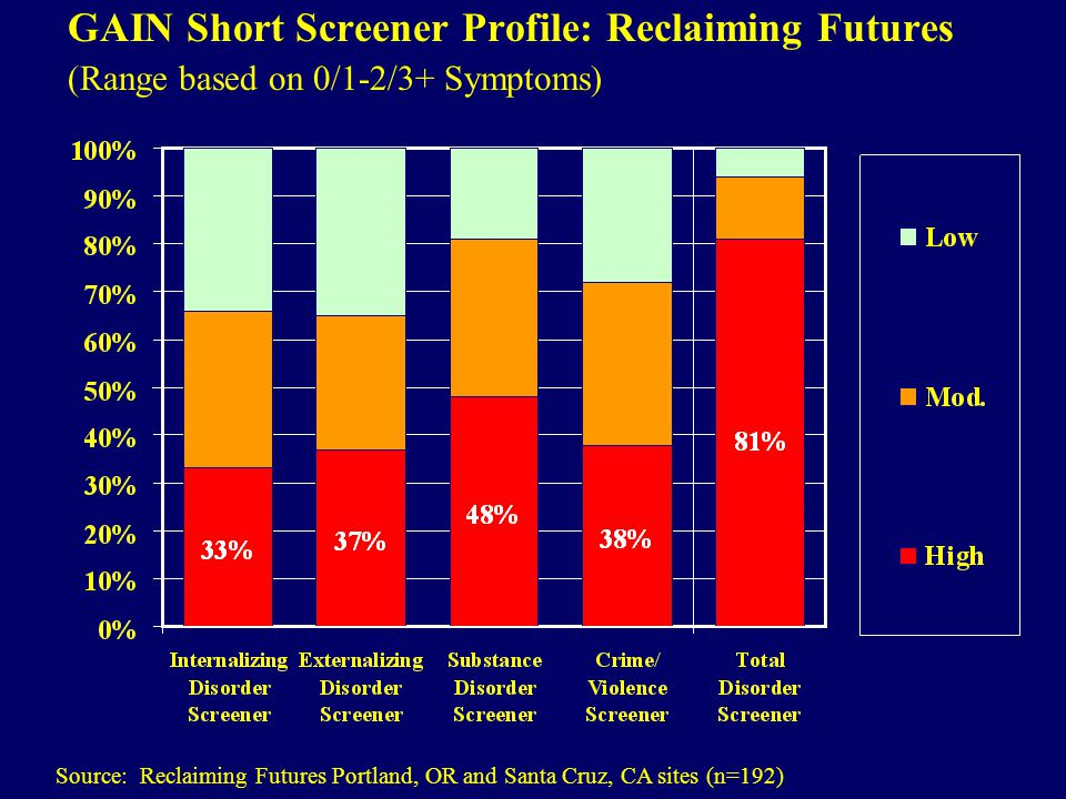 GAIN Short Screener Profile: Reclaiming Futures (Range based on 0/1-2/3+ Symptoms) Source: Reclaiming Futures Portland, OR and Santa Cruz, CA sites (n=192)