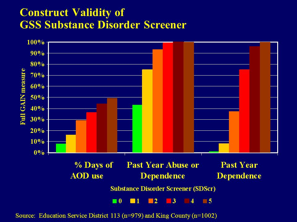 Construct Validity of GSS Substance Disorder Screener Source: Education Service District 113 (n=979) and King County (n=1002)