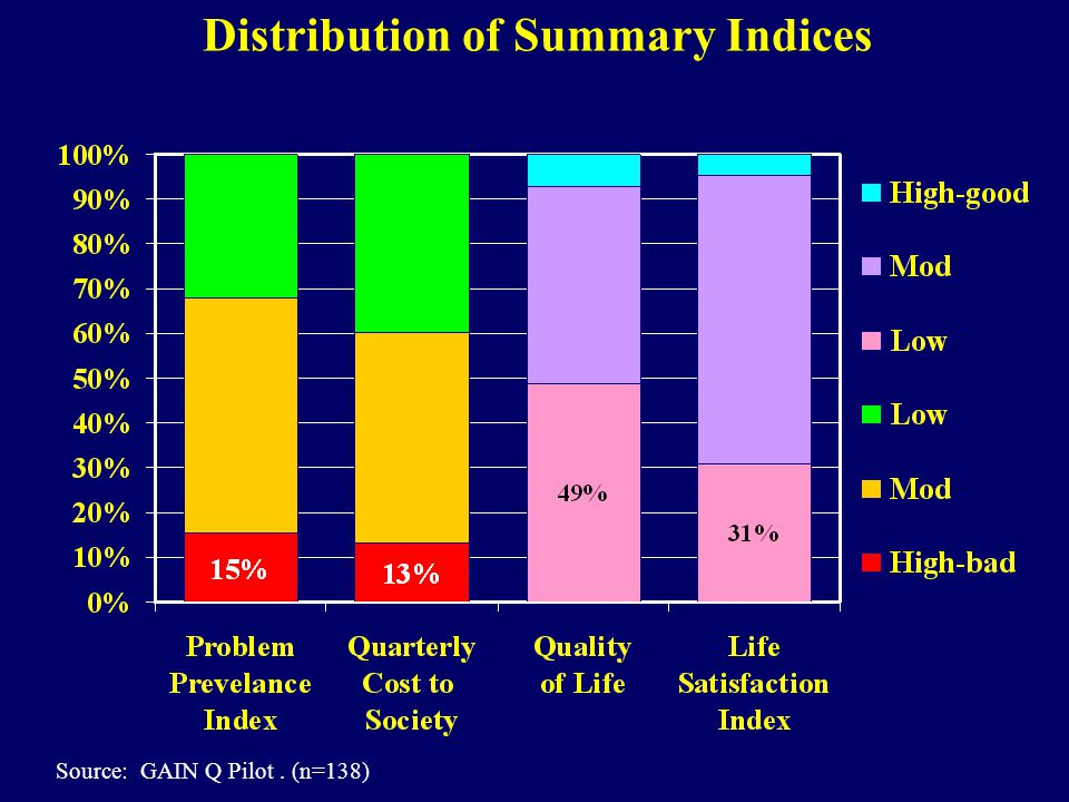 Distribution of Summary Indices Source: GAIN Q Pilot. (n=138)