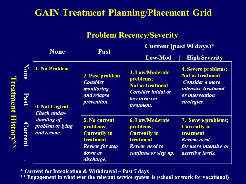 GAIN Treatment Planning/Placement Grid Problem Recency/Severity NonePast Current (past 90 days)* Low-Mod | High Severity Treatment History** None Past Current.
