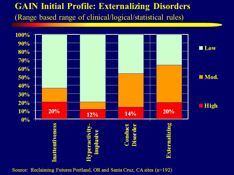 GAIN Initial Profile: Externalizing Disorders (Range based range of clinical/logical/statistical rules) Source: Reclaiming Futures Portland, OR and Santa Cruz, CA sites (n=192)