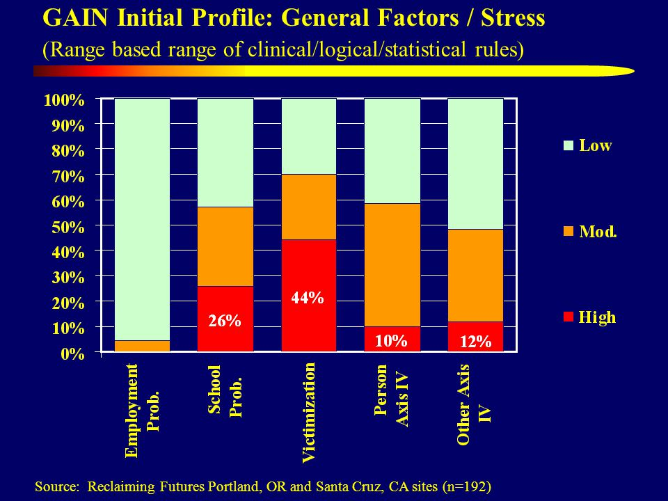 GAIN Initial Profile: General Factors / Stress (Range based range of clinical/logical/statistical rules) Source: Reclaiming Futures Portland, OR and Santa Cruz, CA sites (n=192)