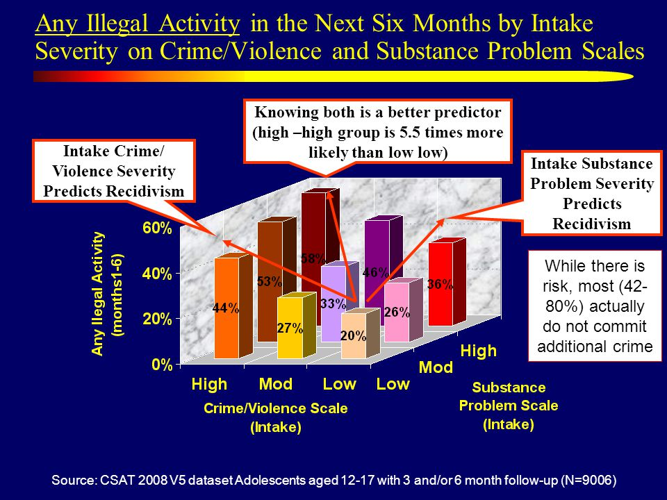 Any Illegal Activity in the Next Six Months by Intake Severity on Crime/Violence and Substance Problem Scales Source: CSAT 2008 V5 dataset Adolescents aged 12-17 with 3 and/or 6 month follow-up (N=9006) Intake Crime/ Violence Severity Predicts Recidivism Intake Substance Problem Severity Predicts Recidivism Knowing both is a better predictor (high –high group is 5.5 times more likely than low low) While there is risk, most (42- 80%) actually do not commit additional crime