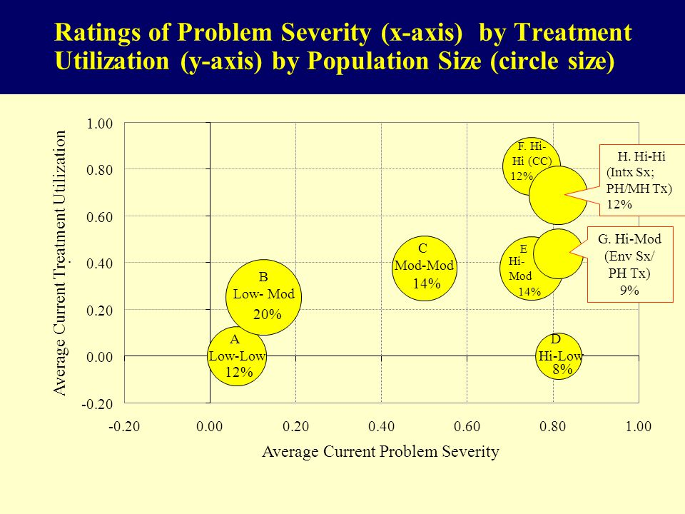 Ratings of Problem Severity (x-axis) by Treatment Utilization (y-axis) by Population Size (circle size) 12% 20% 14% 8% 14% 12% -0.20 0.00 0.20 0.40 0.60 0.80 1.00 -0.200.000.200.400.600.801.00 Average Current Problem Severity Average Current Treatment Utilization.