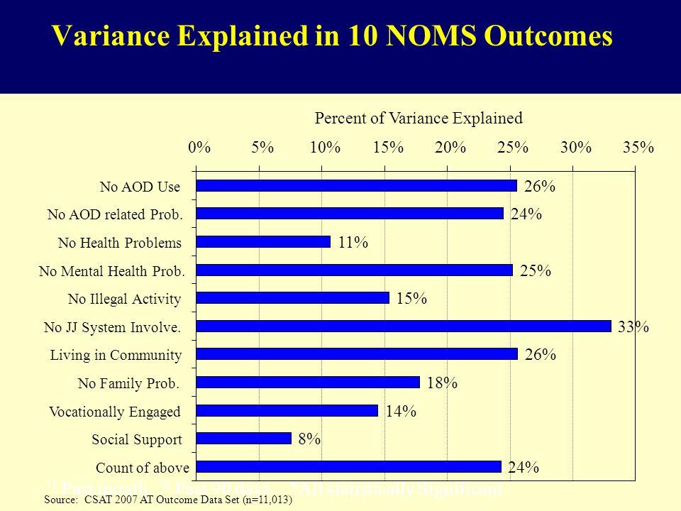 Variance Explained in 10 NOMS Outcomes \1 Past month \2 Past 90 days *All statistically Significant 26% 24% 11% 25% 15% 33% 26% 18% 14% 8% 24% 0%5%10%15%20%25%30%35% No AOD Use No AOD related Prob.