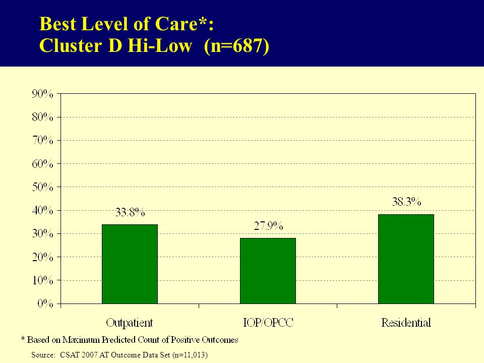 Best Level of Care*: Cluster D Hi-Low (n=687)
