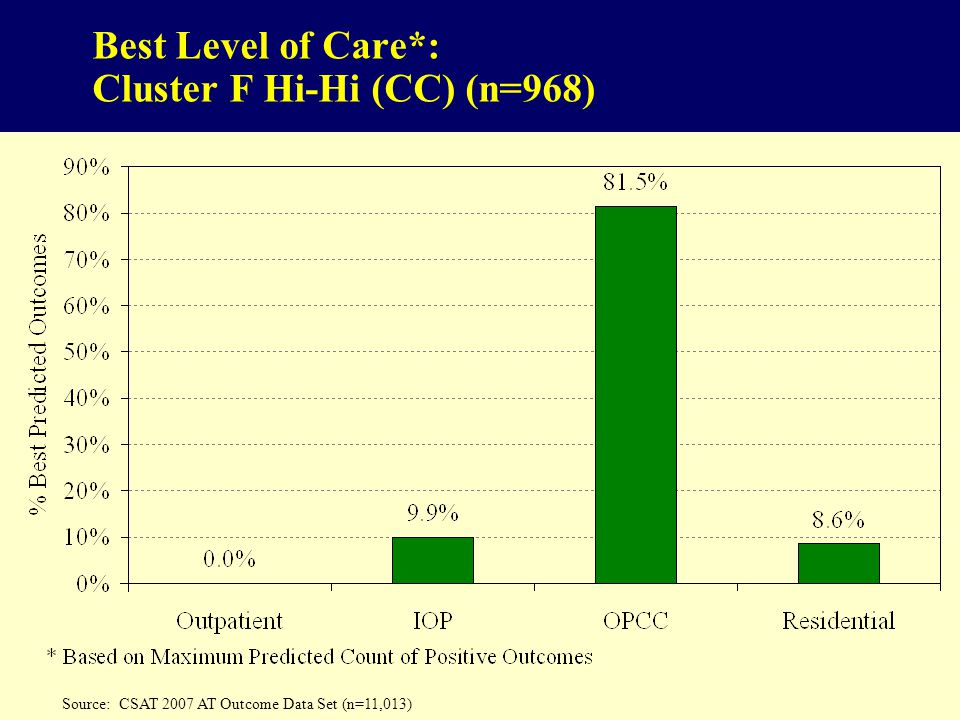 Best Level of Care*: Cluster F Hi-Hi (CC) (n=968) Source: CSAT 2007 AT Outcome Data Set (n=11,013)