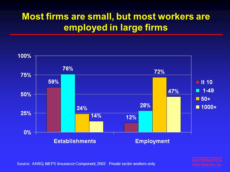 Small firms are less likely to offer coverage, but workers are more likely to be eligible and to enroll Source: Estimated from AHRQ, MEPS Insurance Component, 2002.