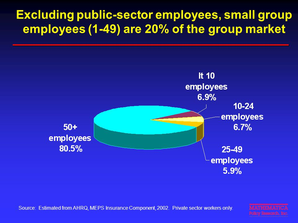 Excluding public-sector employees, small group employees (1-49) are 20% of the group market Source: Estimated from AHRQ, MEPS Insurance Component, 200