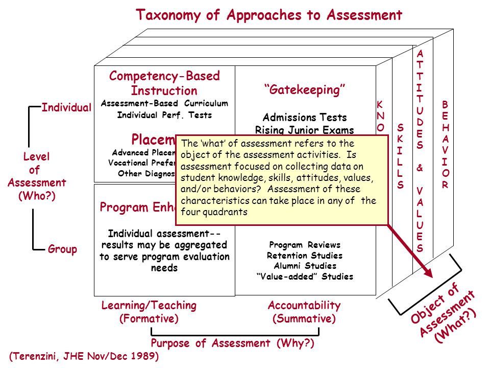 Competency-Based Instruction Assessment-Based Curriculum Individual Perf.