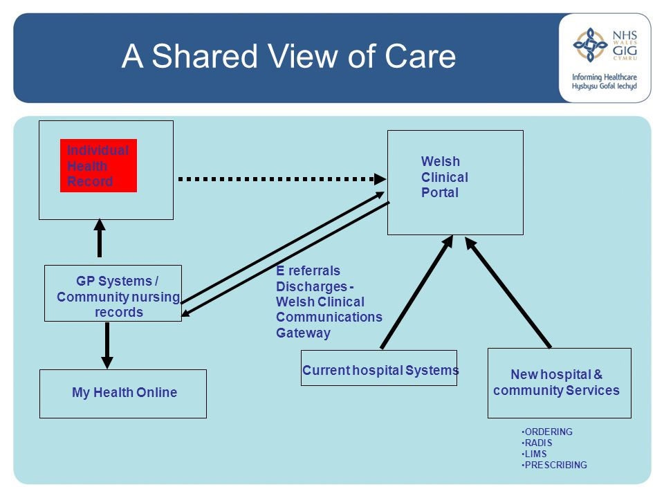 What is the IHR.The IHR is an extract of the patient's GP record held on a central repository.