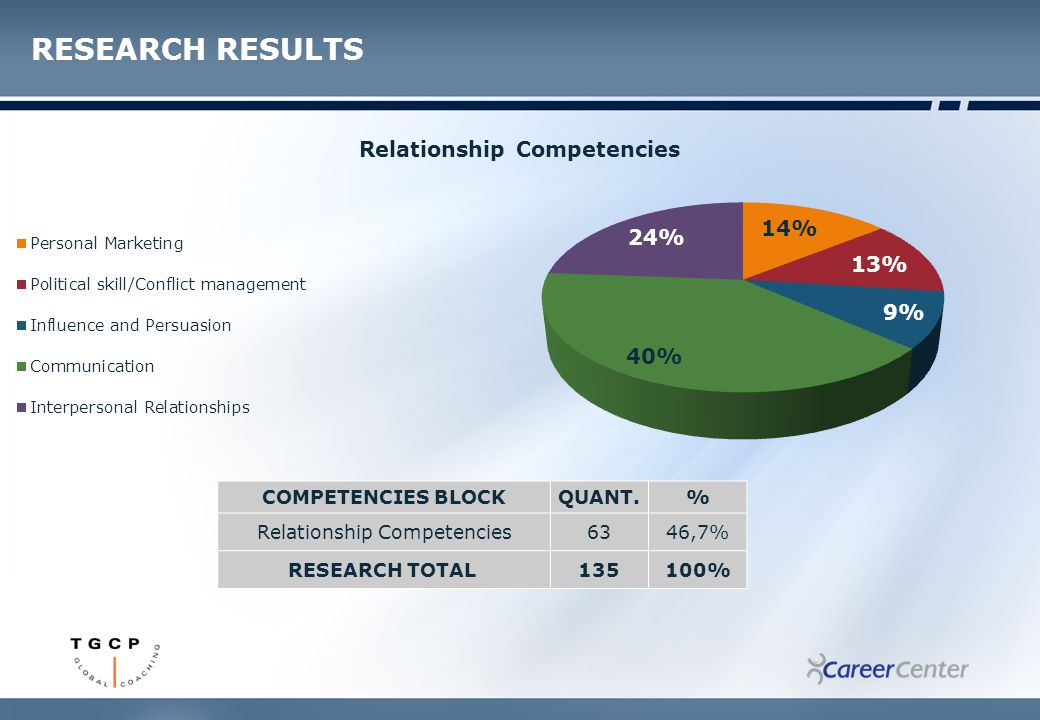 COMPETENCIES BLOCKQUANT.% Relationship Competencies6346,7% RESEARCH TOTAL 135100%