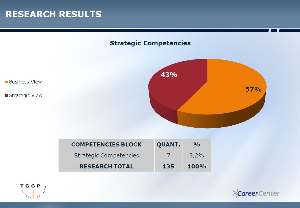 RESEARCH RESULTS COMPETENCIES BLOCKQUANT.% Strategic Competencies75,2% RESEARCH TOTAL135100%