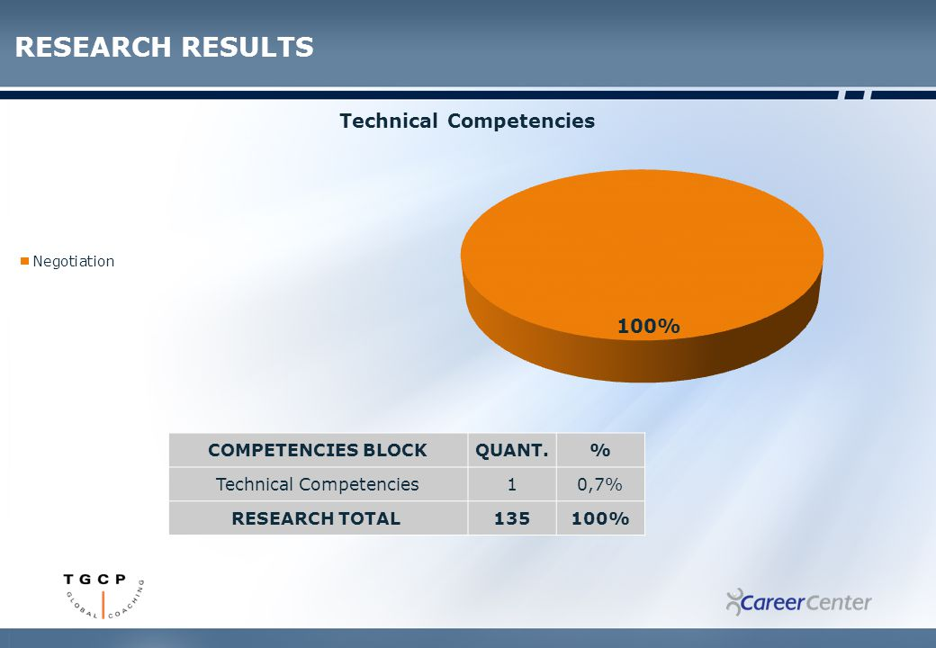 COMPETENCIES BLOCKQUANT.% Technical Competencies10,7% RESEARCH TOTAL 135100% RESEARCH RESULTS