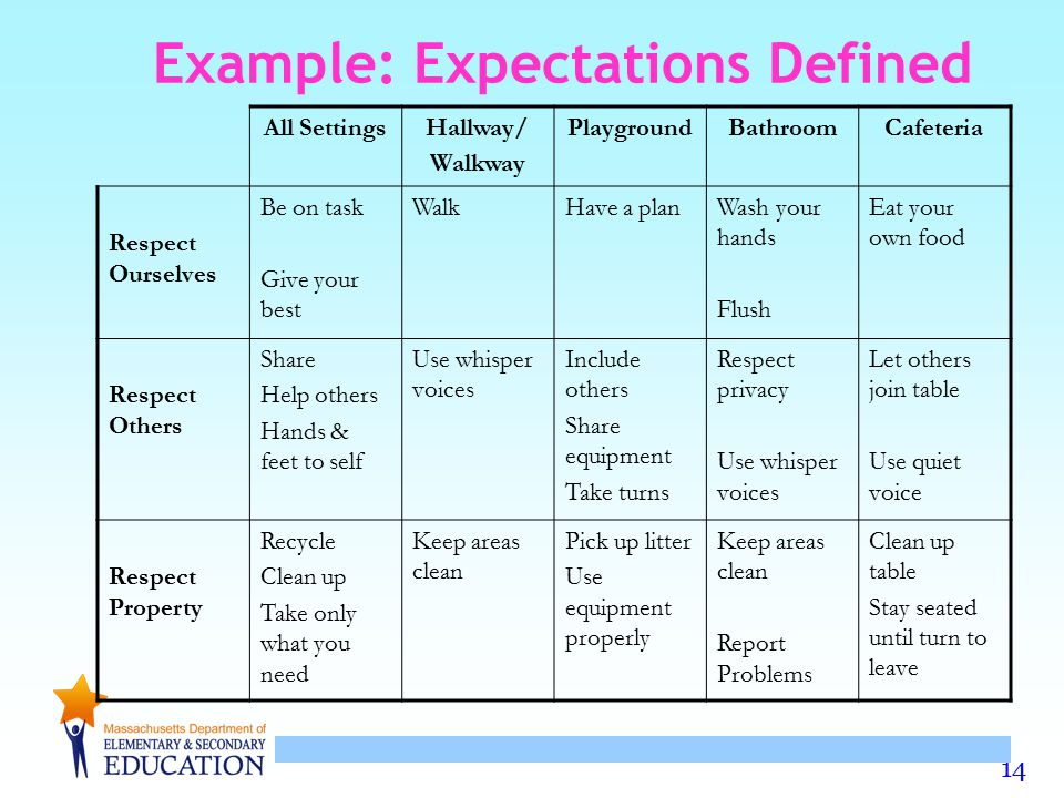 14 Example: Expectations Defined All SettingsHallway/ Walkway PlaygroundBathroomCafeteria Respect Ourselves Be on task Give your best WalkHave a planW