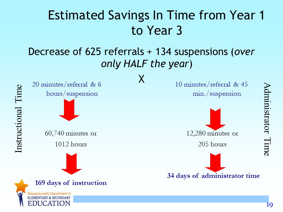 19 Estimated Savings In Time from Year 1 to Year 3 Decrease of 625 referrals + 134 suspensions (over only HALF the year) X 20 minutes/referral & 6 hou