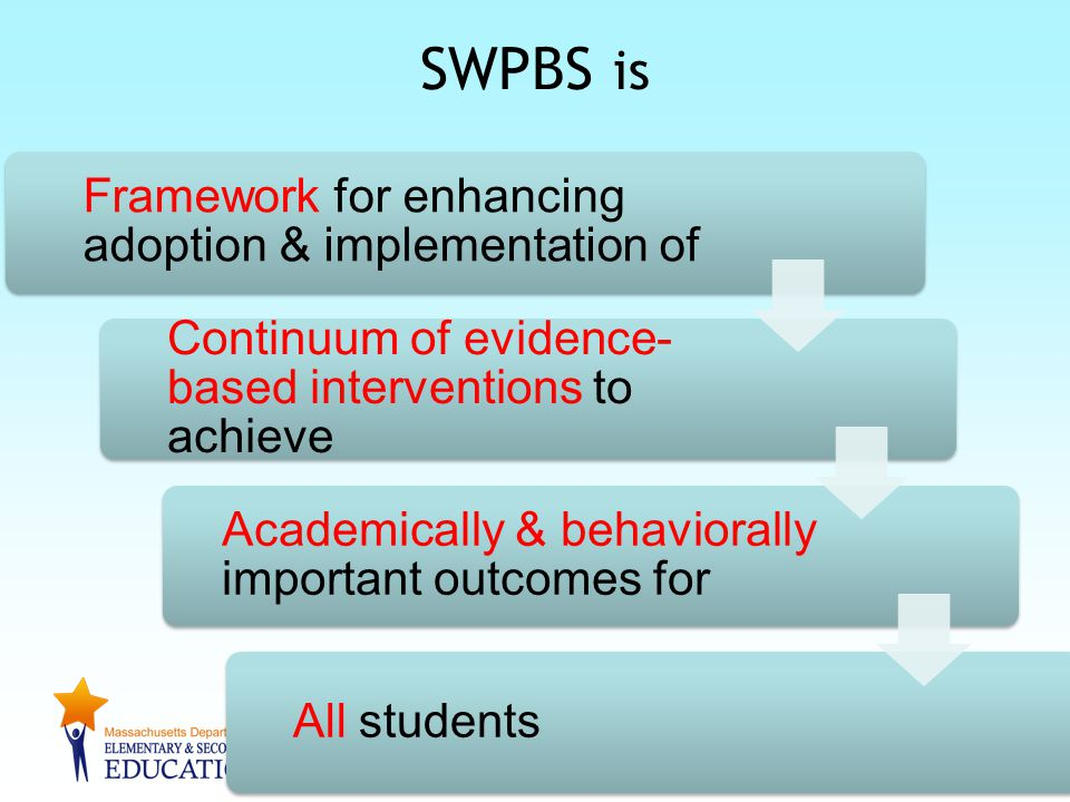 3 SWPBS is Framework for enhancing adoption & implementation of Continuum of evidence- based interventions to achieve Academically & behaviorally impo
