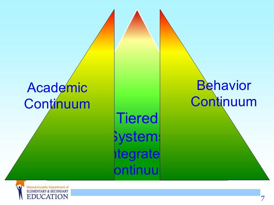7 Tiered Systems Integrated Continuum Academic Continuum Behavior Continuum