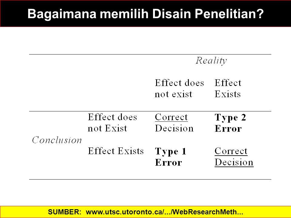 Types of Decisions based on Statistics SUMBER: www.utsc.utoronto.ca/.../WebResearchMeth... Bagaimana memilih Disain Penelitian
